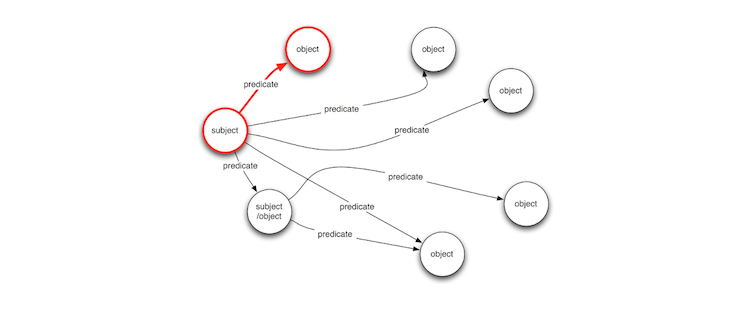 Schema Il Rating The Basic Elements Of An Rdf Graph